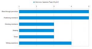 Colorverse Japanese Paper 64 gsm Stats