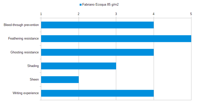 Fabriano Ecoqua 85 gsm Stats