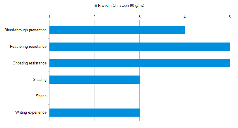 Franklin Christoph 90 gsm Stats
