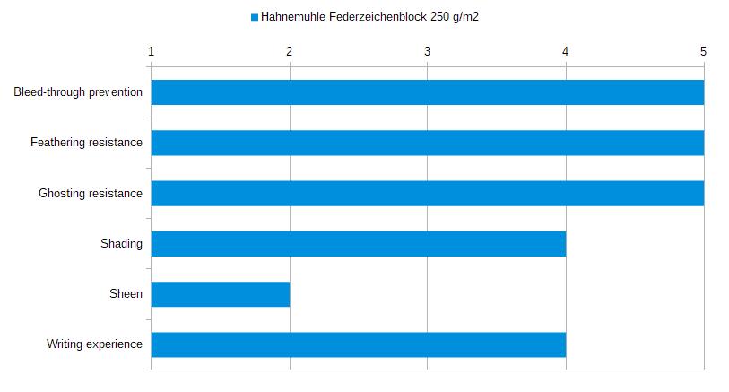 Hahnemuhle Federzeichenblock 250 gsm Stats