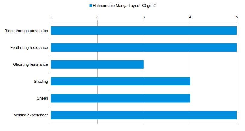 Hahnemuhle-Manga-Layout-80-gsm-Stats