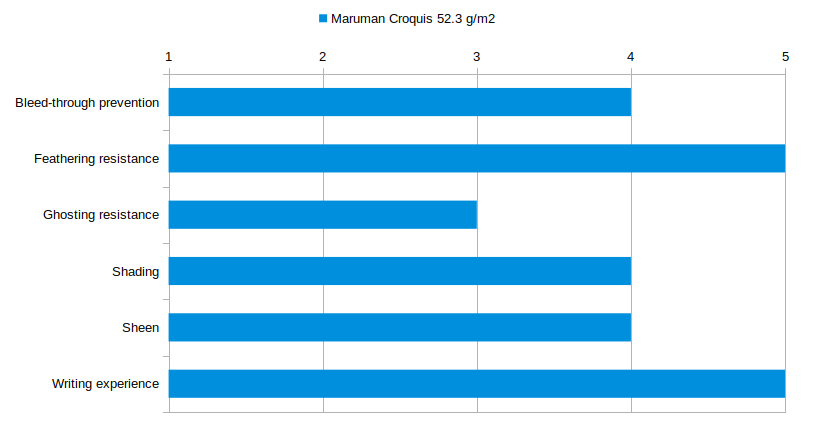 Maruman Croquis 52.3 gsm Stats