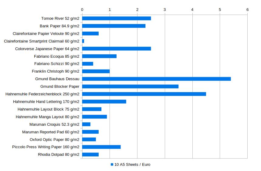 Paper Price Comparison Chart