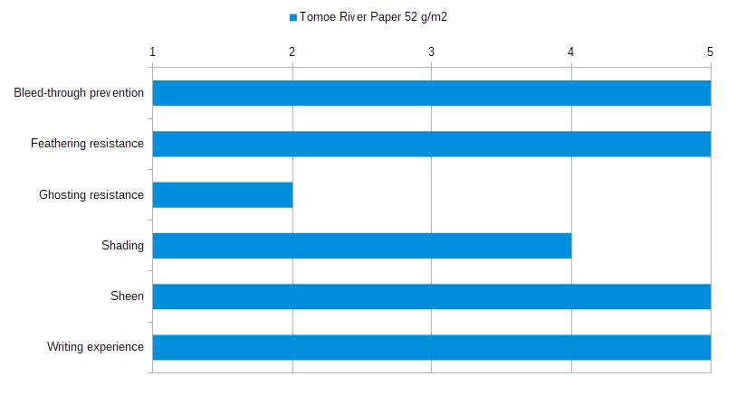 Tomoe River Paper 52 gsm Stats